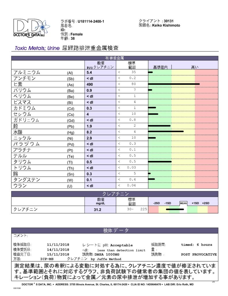 有害重金属&必須ミネラル検査 | 日本橋アレイラクリニック